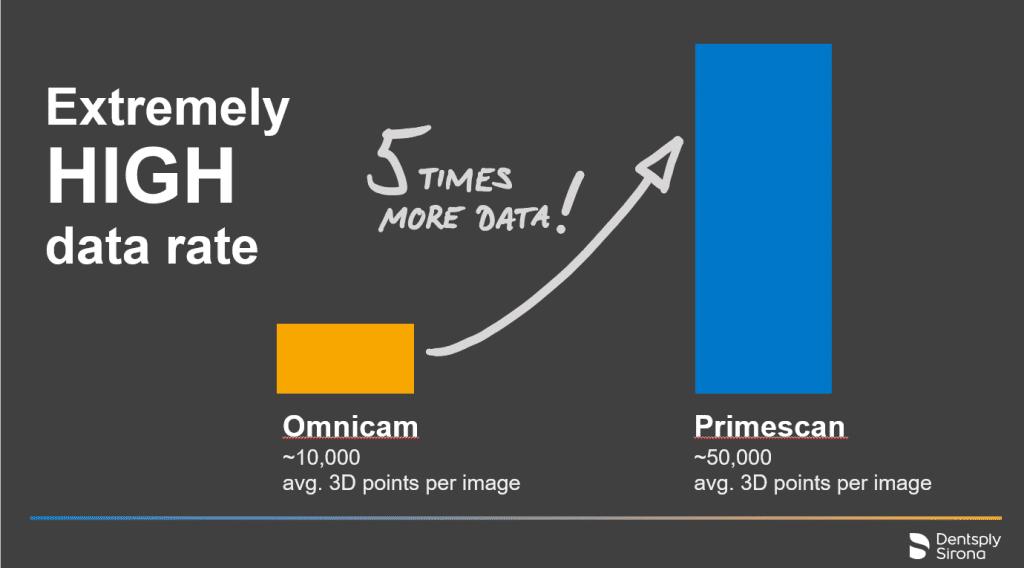 Speed of CEREC Primescan versus Omnicam